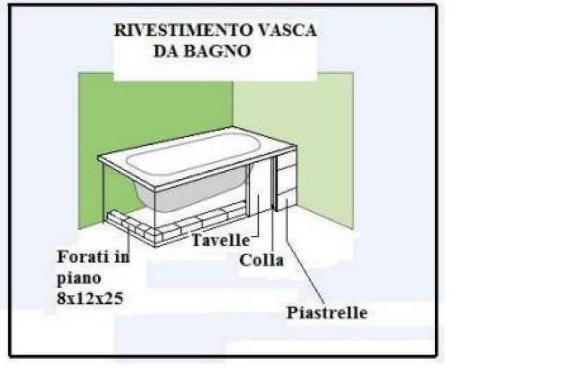 Sostituzione vasca da bagno a torino ristrutturazioni - Pareti vasca da bagno ...